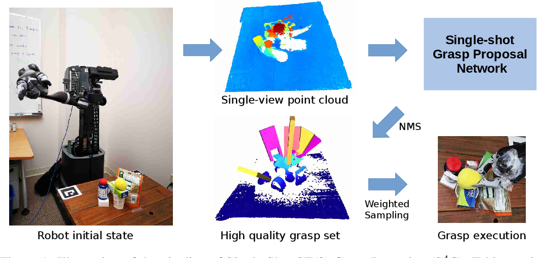 Figure 1 for S4G: Amodal Single-view Single-Shot SE(3) Grasp Detection in Cluttered Scenes