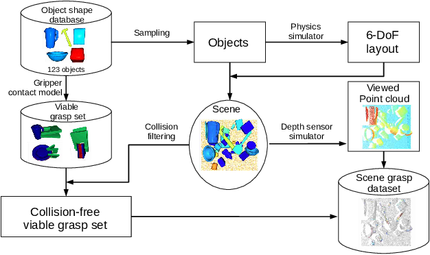Figure 2 for S4G: Amodal Single-view Single-Shot SE(3) Grasp Detection in Cluttered Scenes