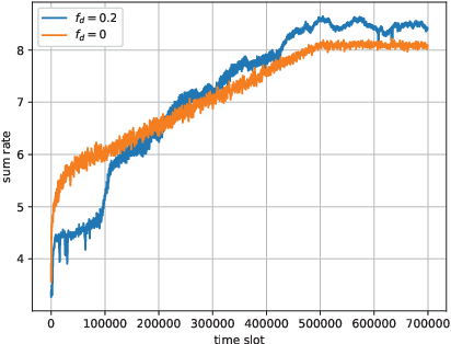 Figure 1 for Adversarial Reinforcement Learning in Dynamic Channel Access and Power Control