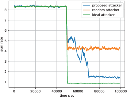 Figure 4 for Adversarial Reinforcement Learning in Dynamic Channel Access and Power Control