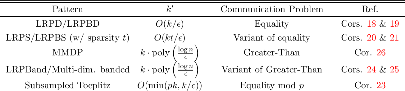 Figure 1 for Low-Rank Approximation from Communication Complexity