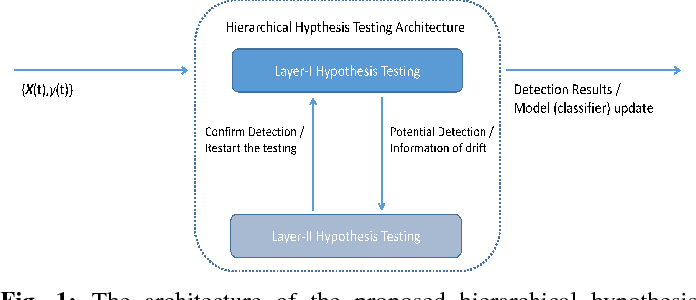 Figure 1 for Concept Drift Detection and Adaptation with Hierarchical Hypothesis Testing