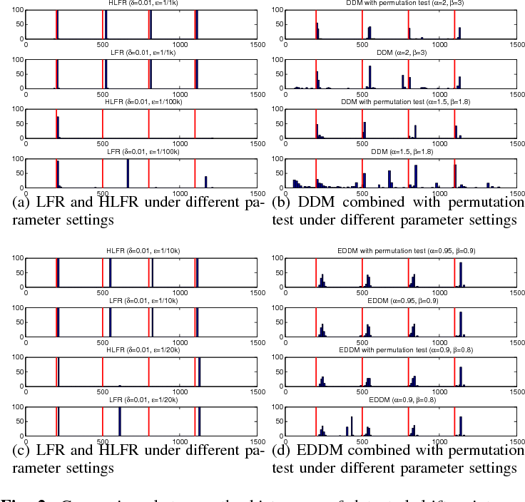 Figure 4 for Concept Drift Detection and Adaptation with Hierarchical Hypothesis Testing