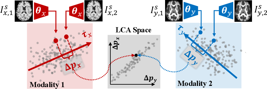 Figure 1 for Longitudinal Correlation Analysis for Decoding Multi-Modal Brain Development