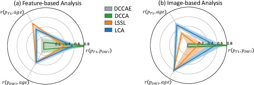 Figure 3 for Longitudinal Correlation Analysis for Decoding Multi-Modal Brain Development