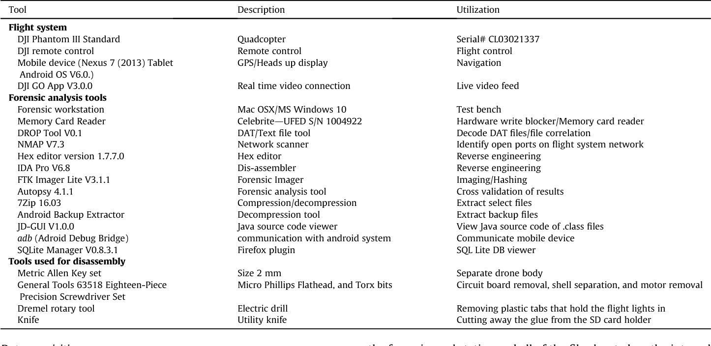 Table 1 from DROP (DRone Open source Parser) Your Drone: Forensic
