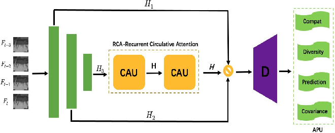 Figure 1 for Normal Learning in Videos with Attention Prototype Network