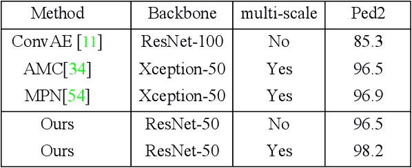 Figure 4 for Normal Learning in Videos with Attention Prototype Network