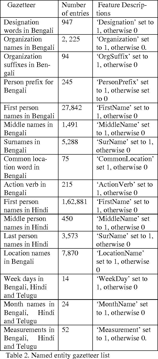 Table 2 from Language Independent Named Entity Recognition in Indian