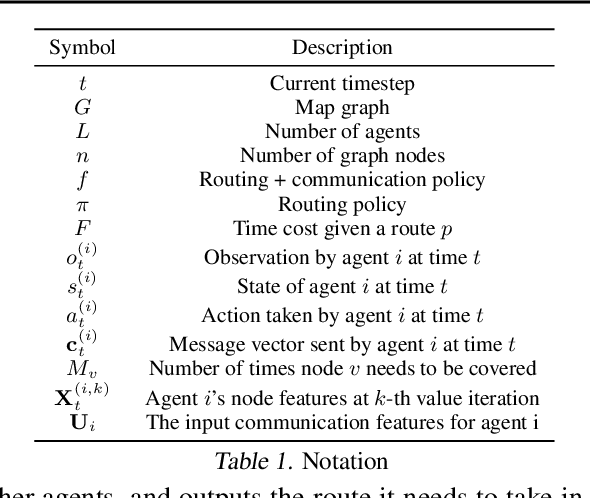 Figure 2 for Multi-Agent Routing Value Iteration Network