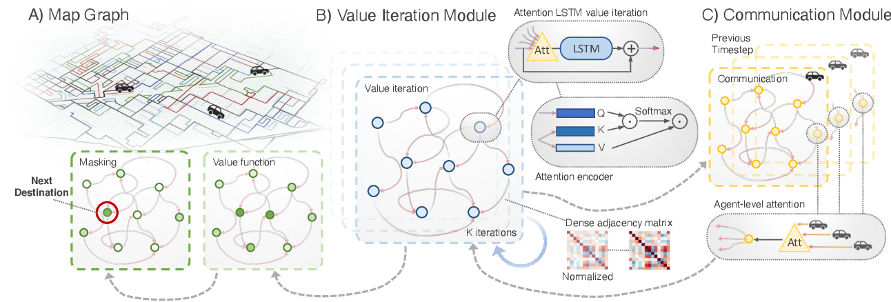 Figure 3 for Multi-Agent Routing Value Iteration Network