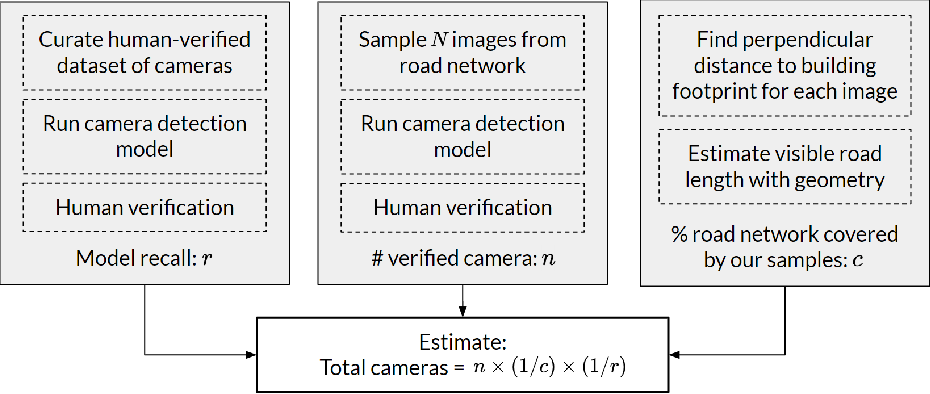 Figure 1 for Surveilling Surveillance: Estimating the Prevalence of Surveillance Cameras with Street View Data