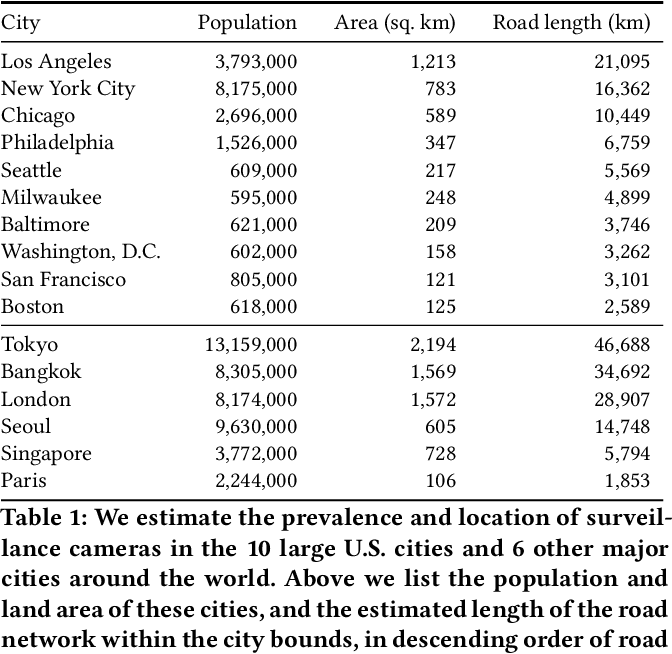 Figure 2 for Surveilling Surveillance: Estimating the Prevalence of Surveillance Cameras with Street View Data