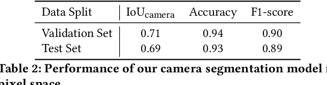 Figure 4 for Surveilling Surveillance: Estimating the Prevalence of Surveillance Cameras with Street View Data