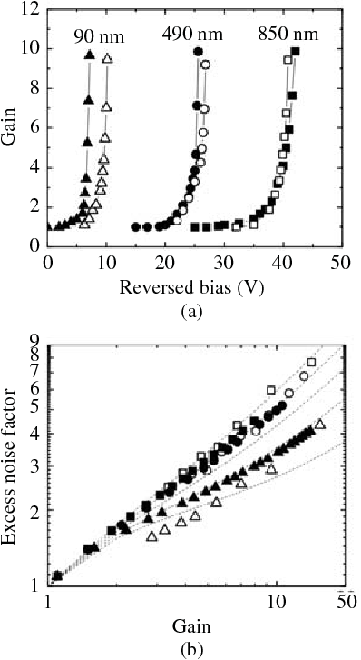 Figure 3 From Monte Carlo Simulation Of Rm Alxrm Ga1 X