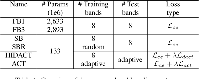 Figure 1 for Sound Event Detection with Adaptive Frequency Selection