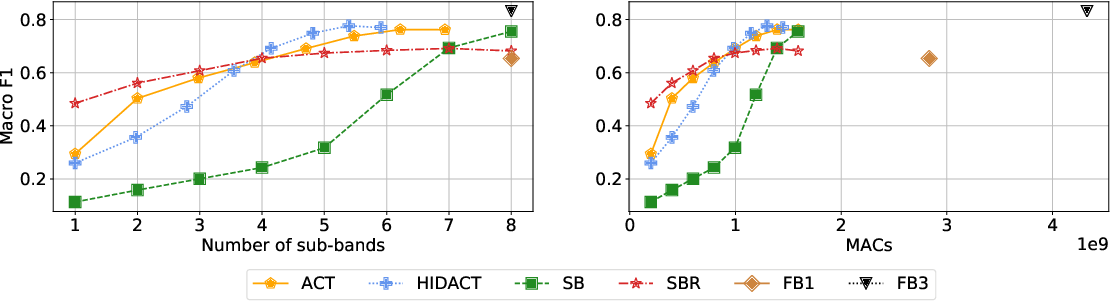 Figure 2 for Sound Event Detection with Adaptive Frequency Selection