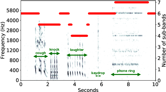 Figure 3 for Sound Event Detection with Adaptive Frequency Selection