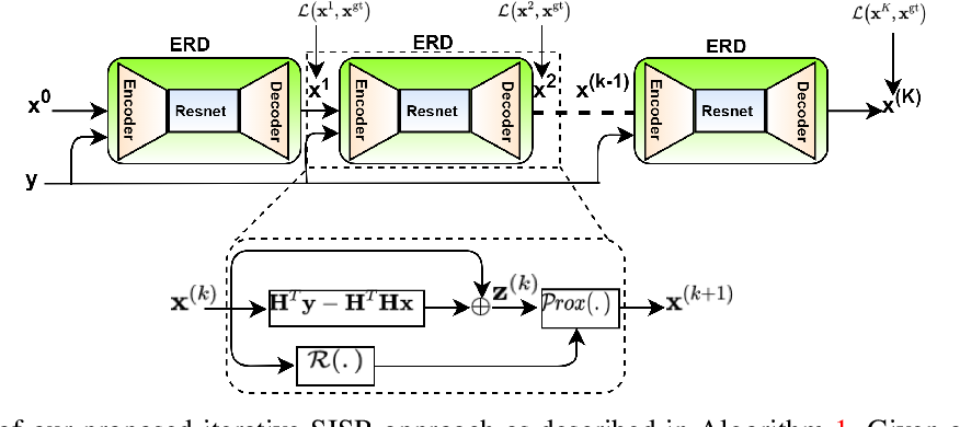 Figure 1 for Deep Iterative Residual Convolutional Network for Single Image Super-Resolution