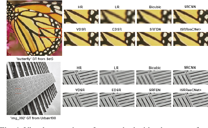 Figure 4 for Deep Iterative Residual Convolutional Network for Single Image Super-Resolution