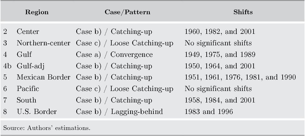 PDF] REGIONAL OUTPUT CONVERGENCE IN MEXICO - Semantic Scholar