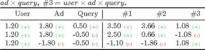 Figure 1 for Multi-View Factorization Machines