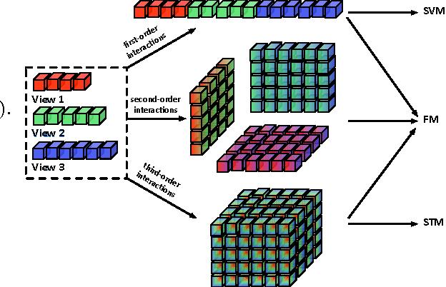 Figure 2 for Multi-View Factorization Machines