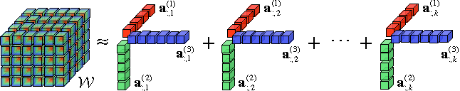 Figure 4 for Multi-View Factorization Machines
