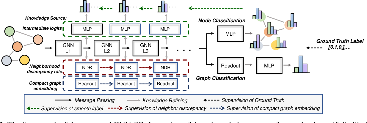 Figure 3 for On Self-Distilling Graph Neural Network