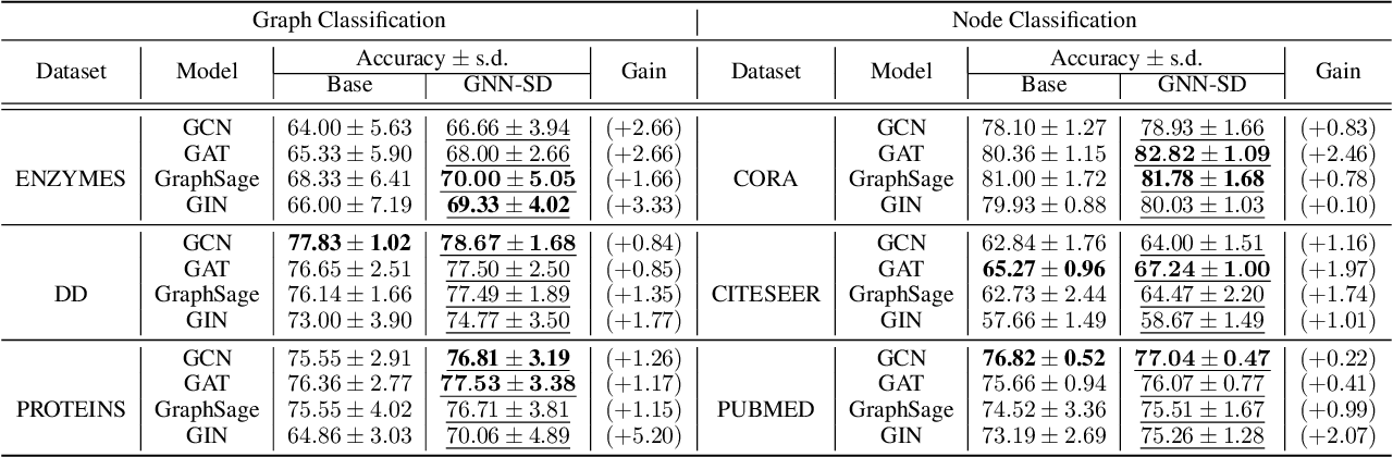 Figure 2 for On Self-Distilling Graph Neural Network