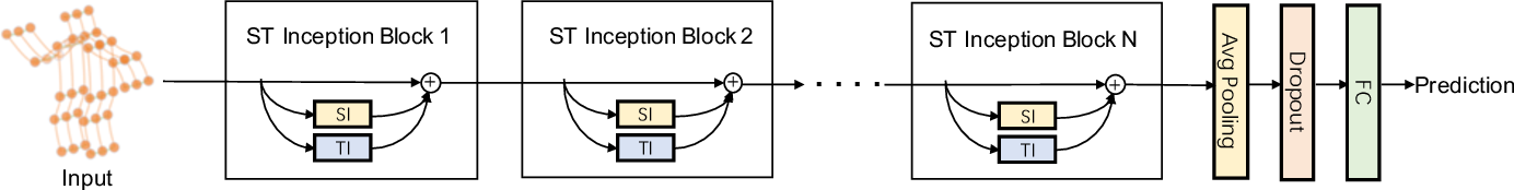 Figure 3 for Spatio-Temporal Inception Graph Convolutional Networks for Skeleton-Based Action Recognition
