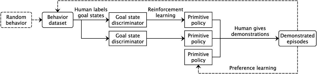 Figure 1 for An Extensible Interactive Interface for Agent Design