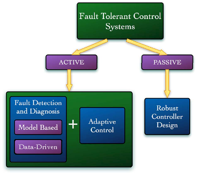 Fig. 1. Variations of fault tolerant control systems