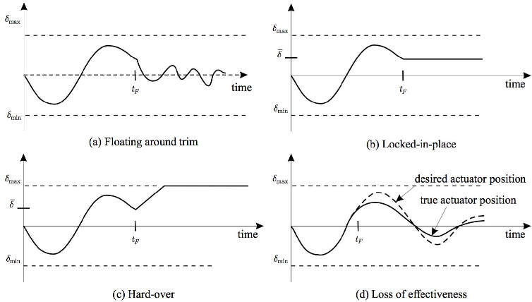 Fig. 2. Common actuator faults (1)