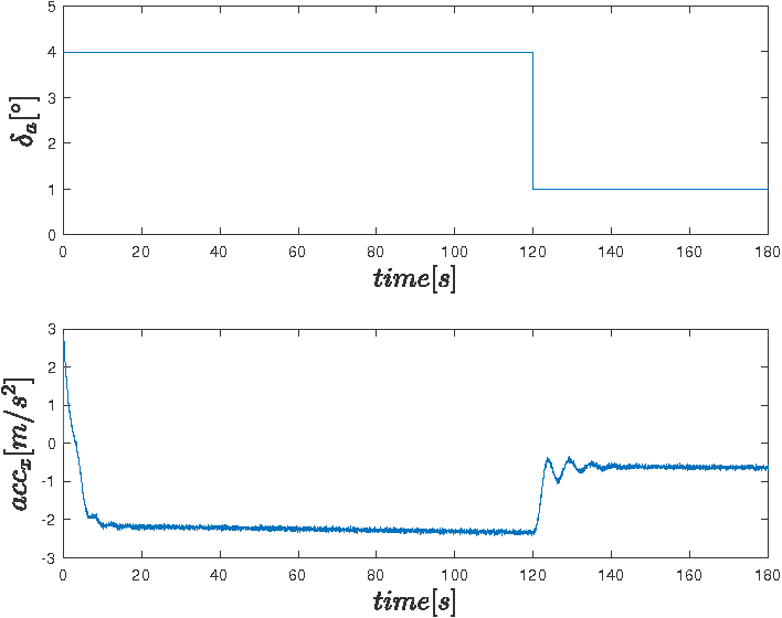 Fig. 3. Loss of effectiveness fault simulation in aileron command and corresponding accelerometer x axis measurement