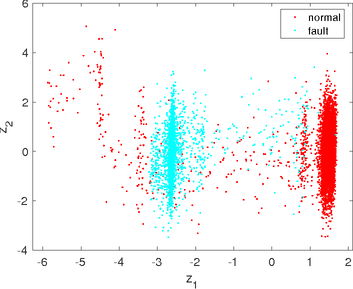 Fig. 4. Principal component analysis for visualization of faulty and normal data in reduced dimensional feature space