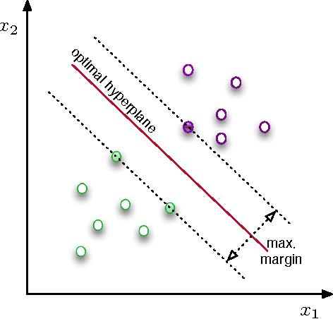 Fig. 5. SVM working principle