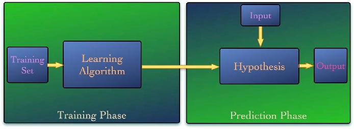 Fig. 6. Supervised learning basics