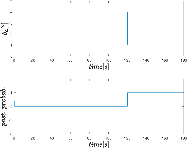 Fig. 7. Posterior probability of loss in effectiveness fault for test set when a fault is injected at t = 120s.
