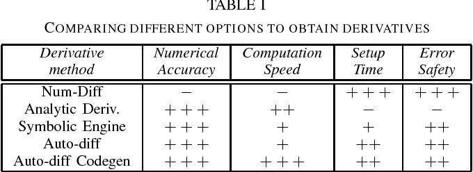 Figure 1 for The Control Toolbox - An Open-Source C++ Library for Robotics, Optimal and Model Predictive Control