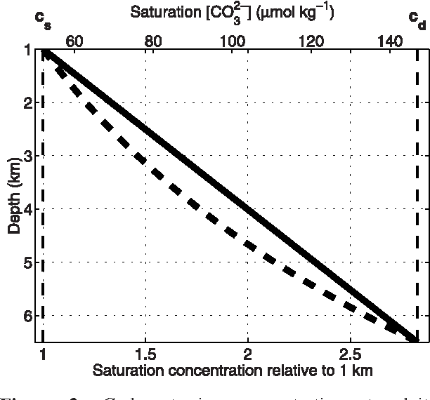 PDF] A simple model for the CaCO3 saturation state of the