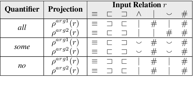 Figure 3 for Exploring End-to-End Differentiable Natural Logic Modeling