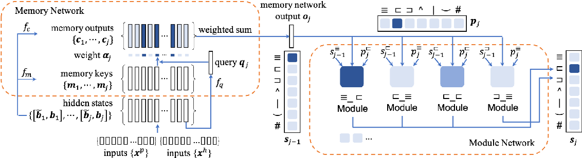 Figure 4 for Exploring End-to-End Differentiable Natural Logic Modeling