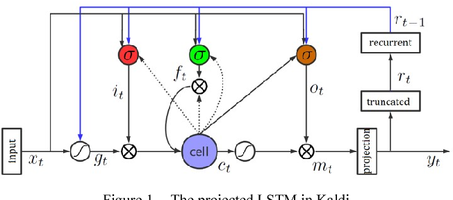 Figure 1 for An Improved Residual LSTM Architecture for Acoustic Modeling