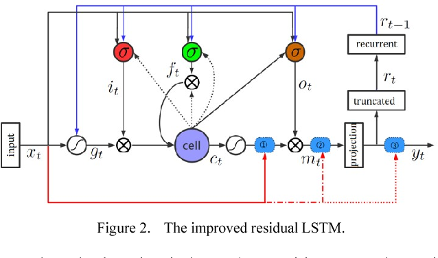 Figure 2 for An Improved Residual LSTM Architecture for Acoustic Modeling