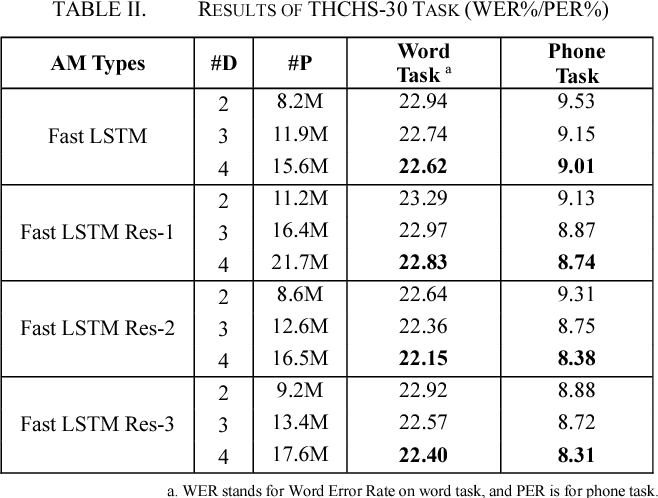 Figure 4 for An Improved Residual LSTM Architecture for Acoustic Modeling