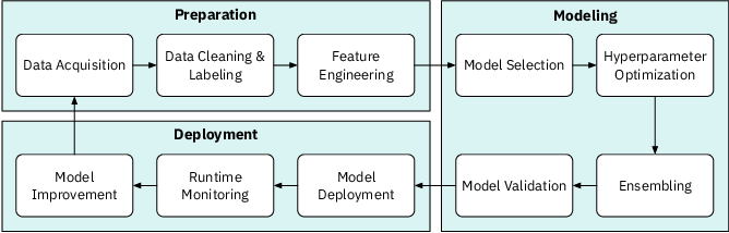 Figure 1 for Trust in AutoML: Exploring Information Needs for Establishing Trust in Automated Machine Learning Systems