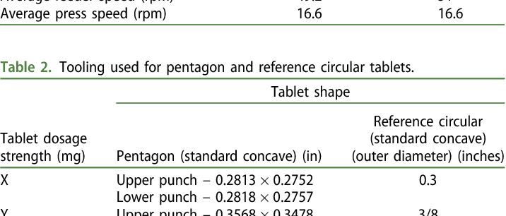 Novel platens to measure the hardness of a pentagonal shaped
