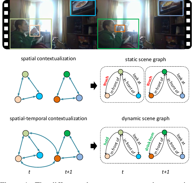 Figure 1 for Spatial-Temporal Transformer for Dynamic Scene Graph Generation