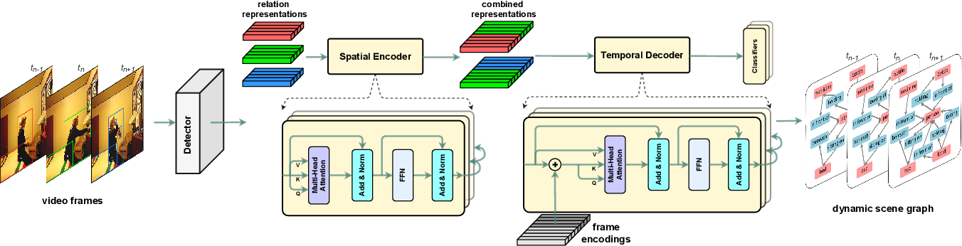 Figure 3 for Spatial-Temporal Transformer for Dynamic Scene Graph Generation